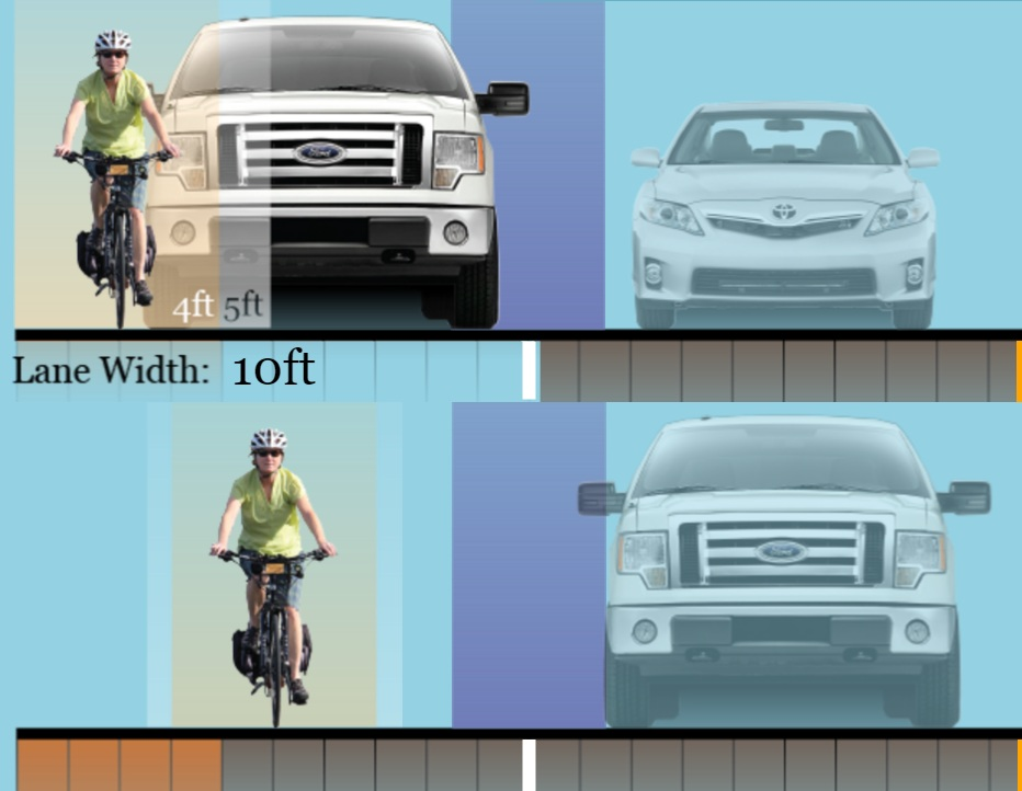On most roads, motor vehicle drivers must move into the next lane to pass safely. [Image credit: i am traffic]